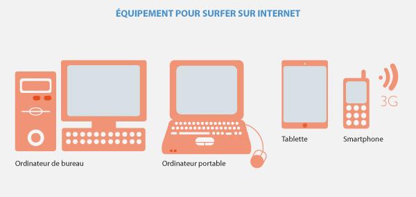 pour-se-connecter-a-internet
